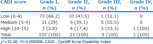 Table 3: Distribution of acne grading based on Cardiff Acne Disability Index score