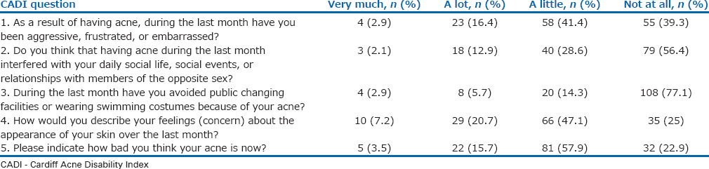 Table 6: Specific responses of Cardiff Acne Disability Index