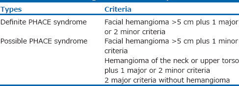 Table 1: Categories of PHACE syndrome