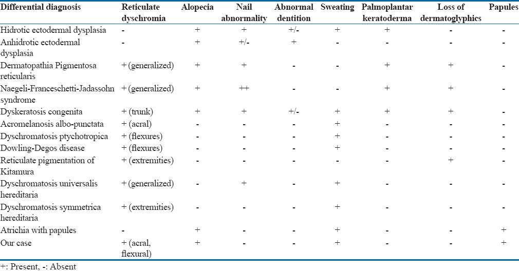 Reticulate dyschromia, congenital atrichia and speech delay