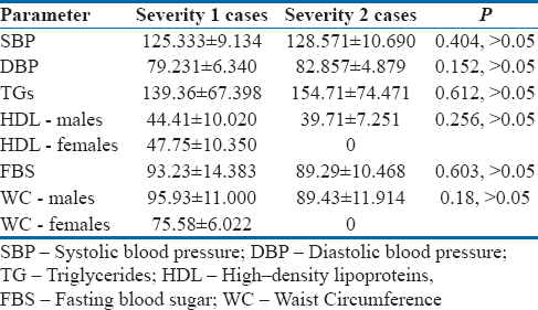 Table 2: The mean±standard deviation of systolic and diastolic blood pressure, triglycerides, fasting blood glucose, high-density lipoproteins, and waist circumference values between severity 1 cases and severity 2 cases