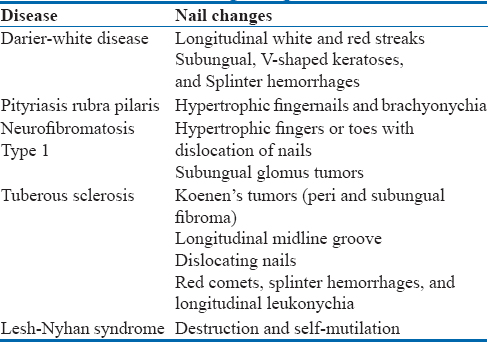 Table 2: Nail changes in genetic diseases