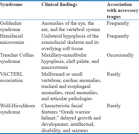 Table 1: Associated syndromes