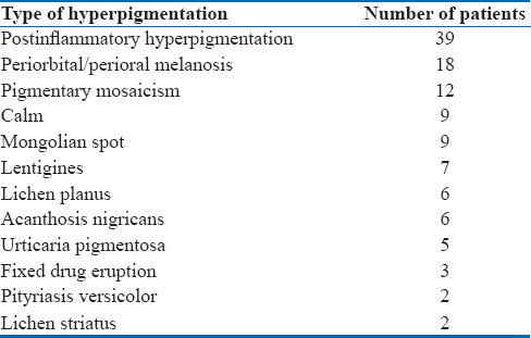 Table 1: Types of hyperpigmentation among the pediatric age group
