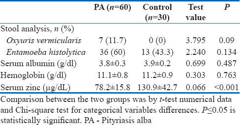 Table 2: Comparison between pityriasis alba patients and control regarding laboratory data