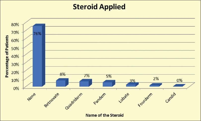 Figure 11: Type of steroid applied
