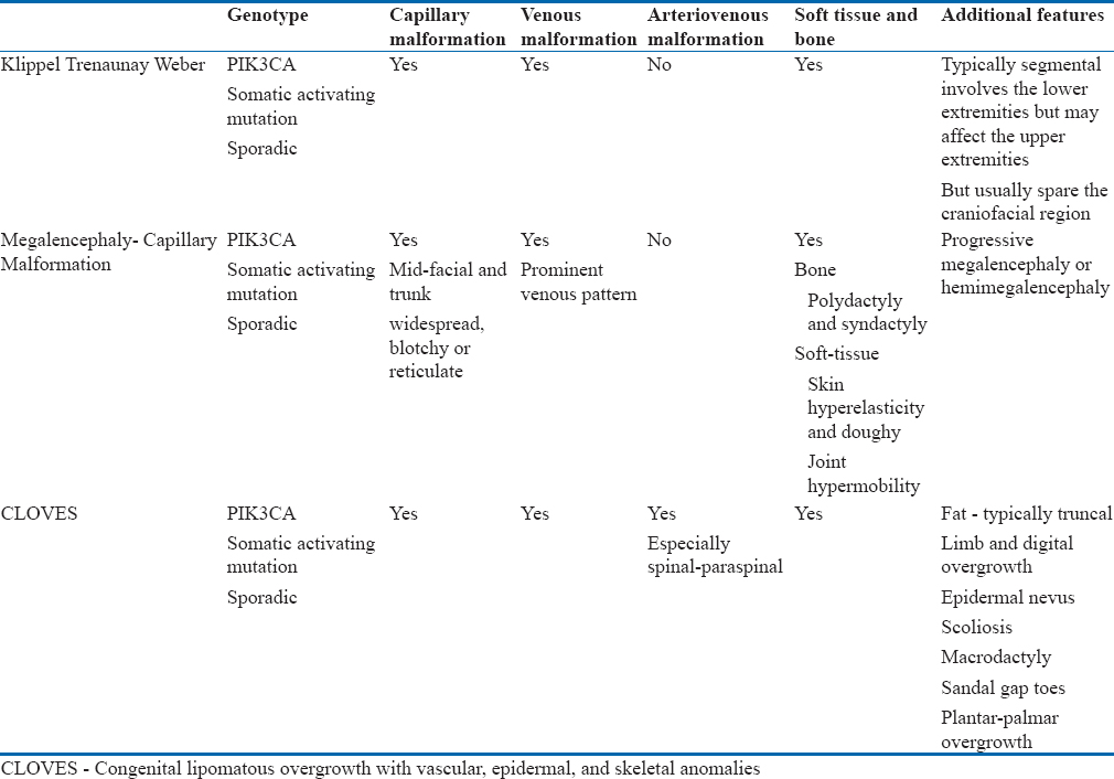 Table 5: PIK3CA related overgrowth syndrome with wide clinical spectrum