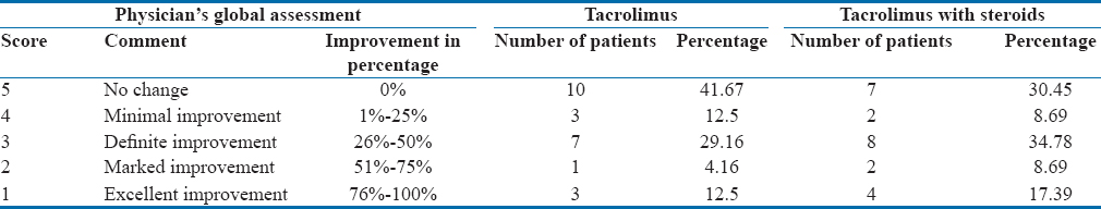 Table 6: Total reduction in Vitiligo Area Severity Index: Physician's global assessment